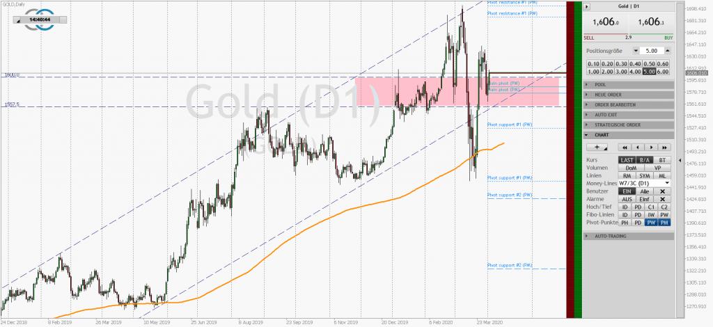 Der Aufwärtstrend im Goldmarkt ist deutlich intakt. Der Goldpreis notiert weiterhin über der 200-Tage-Linie, die er im jüngsten Abverkauf kurz getestet hat. Der Preiskorridor zwischen 1557 und 1600 USD/Feinunze dient derzeit Spekulanten und Goldkäufern als interessante Kaufzone.