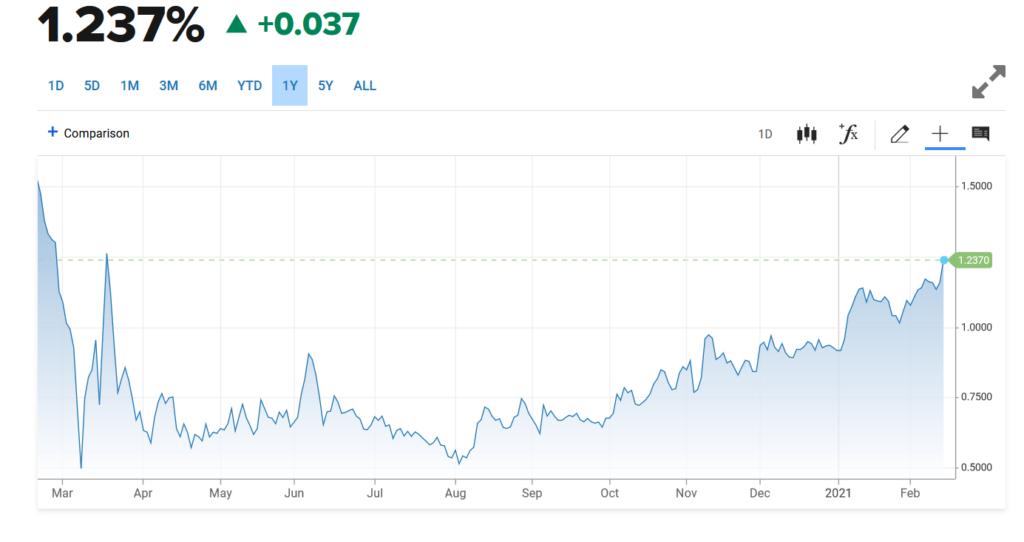 """Die Zinsen für US-Staatsanleihen sind am Steigen - bullisch für den US-Dollar, negativ für den Goldpreis. Anleger ziehen häufig die """"sichere Rendite"""" der Anleihen dem Gold vor."""