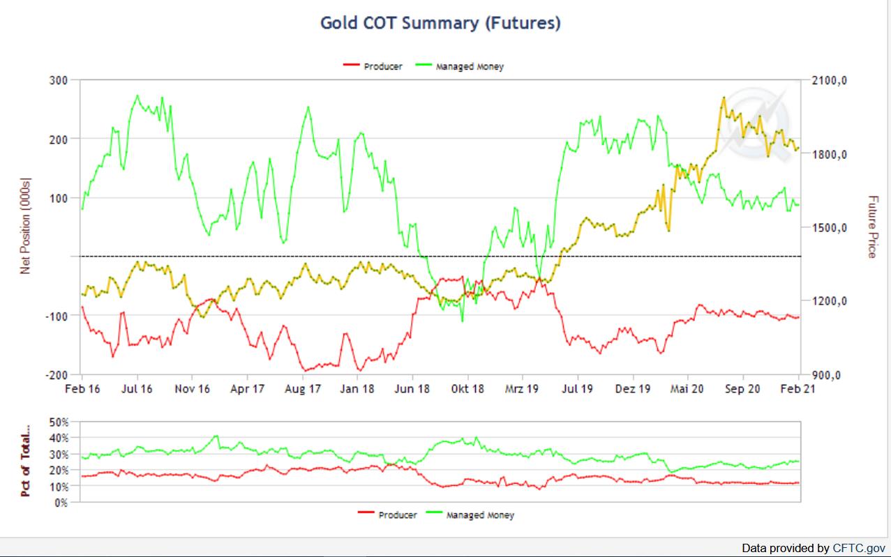 gold-cot