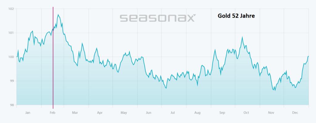 Saisonal betrachtet steht Gold zunächst eine schwächere Phase bevor, bevor es in der Vergangenheit ab Juni wieder aufwärts ging. Quelle: seasonax.com